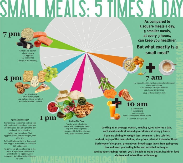 Small Meals: Five Times A Day