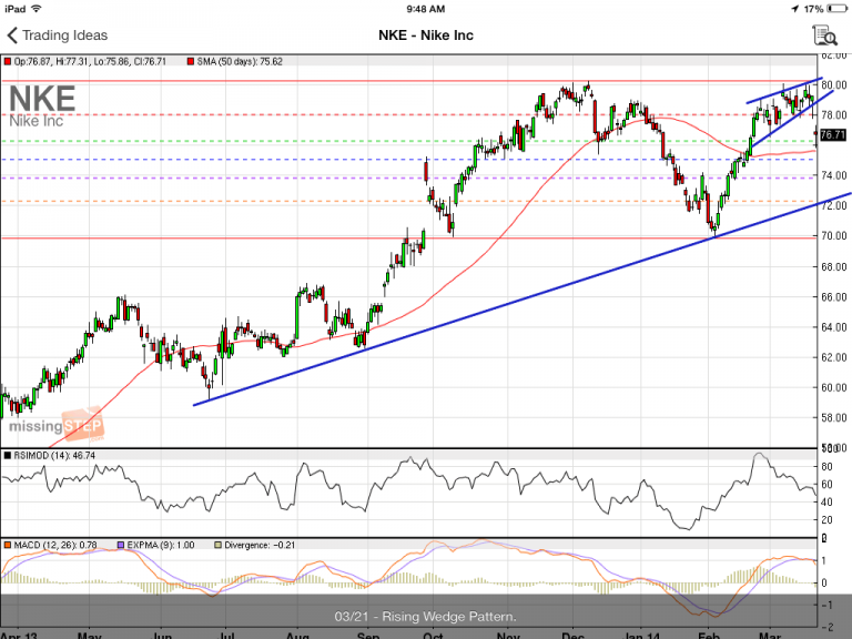 #StockIdeas: #NKE rising wedge bearish pattern could be an opportunity to go #short