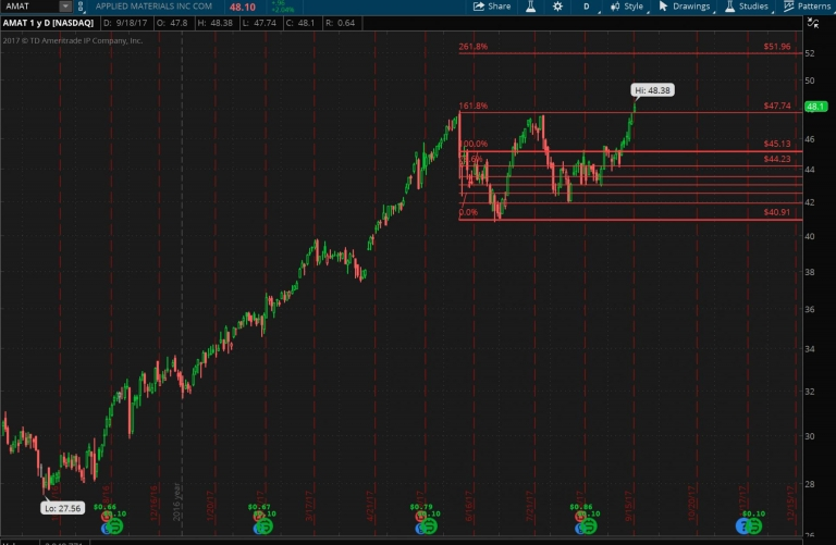 #StockIdeas: #AMAT breakout could be headed to $52
