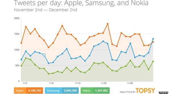 #Apple Buys Real-Time Access to #Twitter Feed With #Topsy | #AAPL