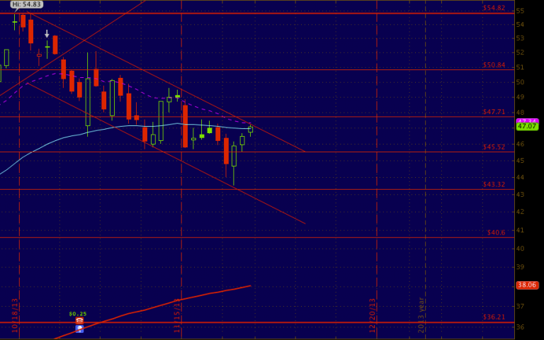 #FB could be setting up for a breakout to $50 or breakdown back to $43...