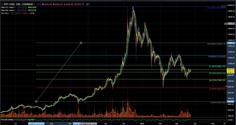 How to Use Technical Analysis When You Trade #Bitcoin? #BTC