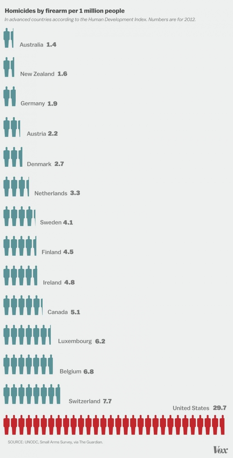 Number of gun violence in the US compared to other countries