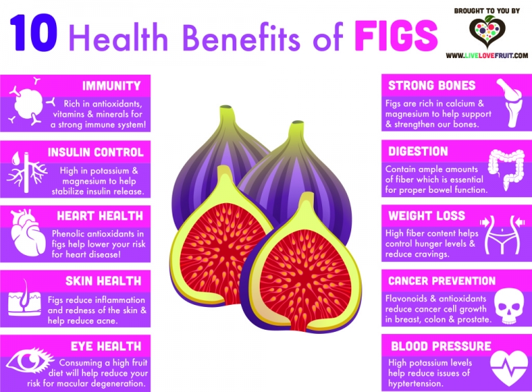 Fresh and Dried Figs Health Benefits You Need to Know