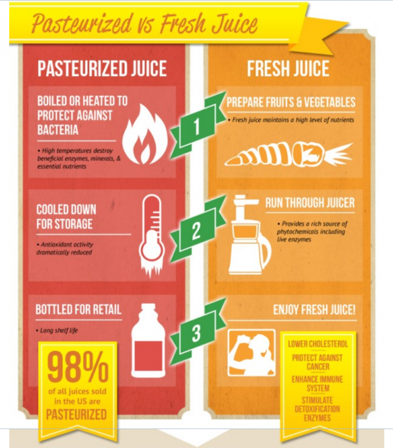 Why Juices Are Not as Healthy as They Seem