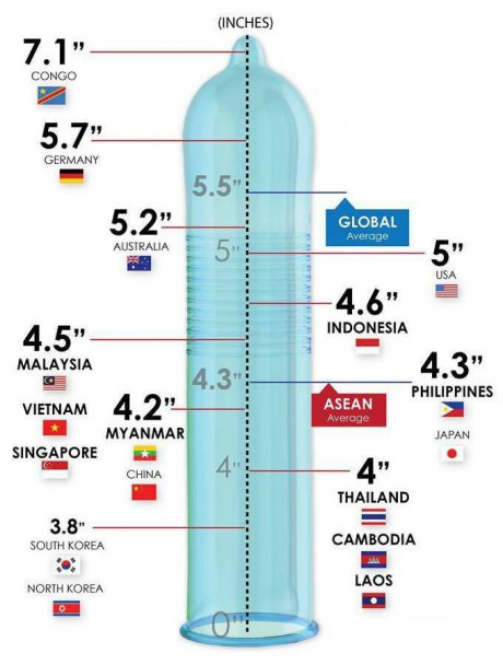 #Condom size around the world... I'm lucky to big as an Asian #LOL