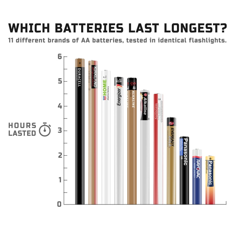 Which AA brand of batteries last longest?