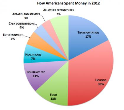 #Spending: How Americans, Both Rich and Poor, Spent Money in 2012?