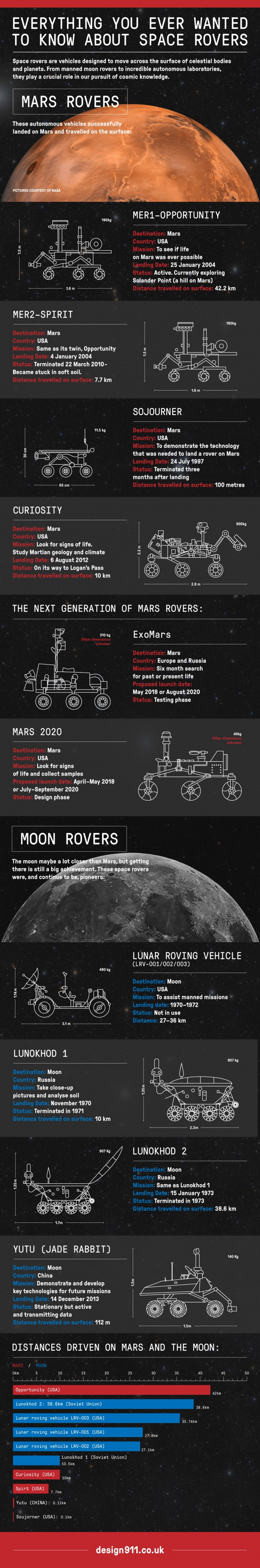 Everything You Ever Wanted To Know About Space Rovers