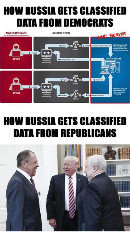 How Russia obtains classified data from Democrats vs Republicans...