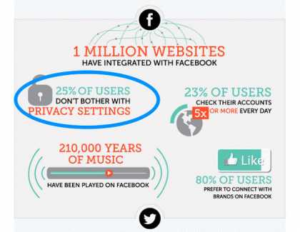 10 Surprising Social Media Statistics That Will Make You Rethink Your Social Strategy | #SEO