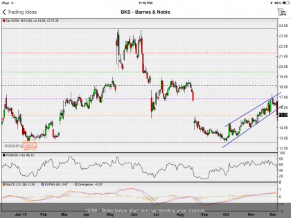 #StockIdeas: Barnes and Noble broke below short term up-trending price channel, go short | #BKS