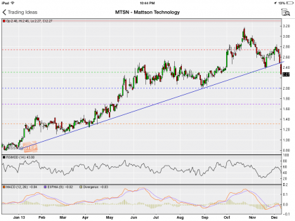 #StockIdeas: Mattson Technology break below trendline support, go short | #MTSN