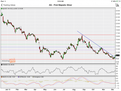 #StockIdeas: First Majestic Silver Corp broke trendline resistance, this could go higher! | #AG