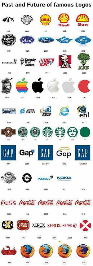 Past and future of popular logos #funny