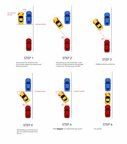 This Is How To Parallel Park