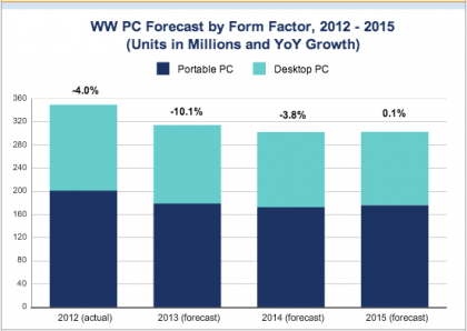 #PC shipments to see 'most severe yearly fall on record'