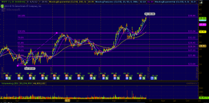 #STUDY: Microsoft 3 year daily chart Fibonacci retracements | #MSFT