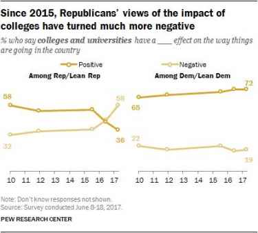 Majority of Republicans Think Education Is Bad for the Country