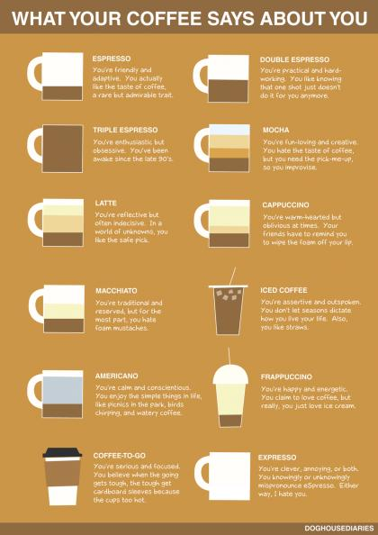 #Food: What Your #Coffee Preference Says About You...
