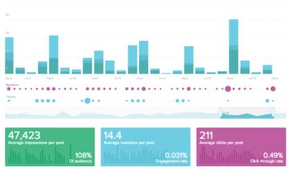 #Tech: #SocialMedia: The new social analytics startup Awe.sm rolls out a dashboard for marketers