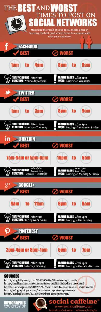The Best Times to Post on Social Media Such as #Facebook and #Twitter - [Infographic]