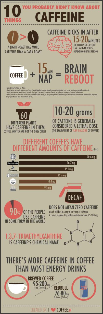 10 Things You Probably Didn't Know About #Coffee